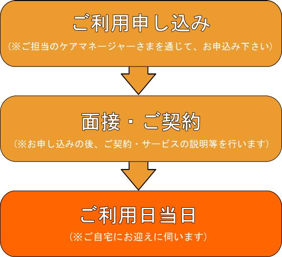 ショートステイ_ご利用までの流れ